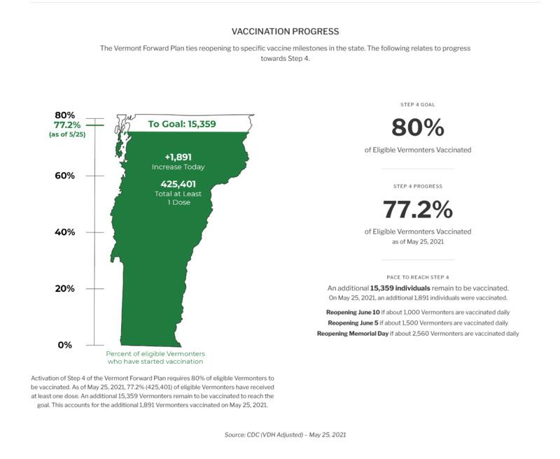 Screenshot_2021-05-26 Vermont Forward Plan Vermont gov.png